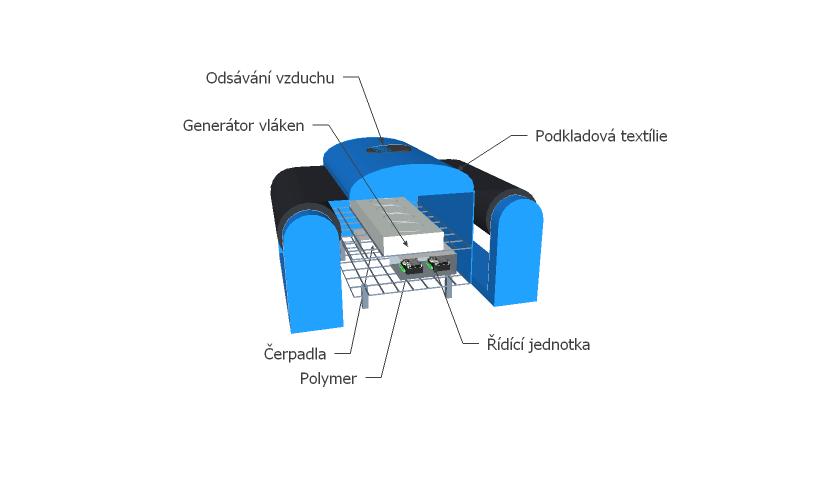 """Hledáme investora na patentní výrobu: """"Stolní generátor nanovláken filtrů FFP2 a FFP3"""""""