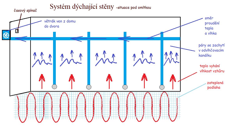 Systém dýchající stěna
